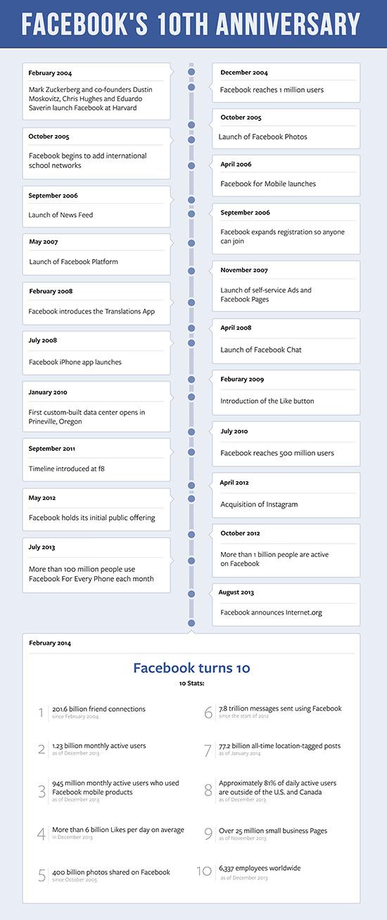 infografica_facebook_social_network